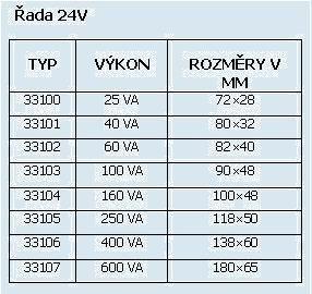 toroidní transformátory-tabulka